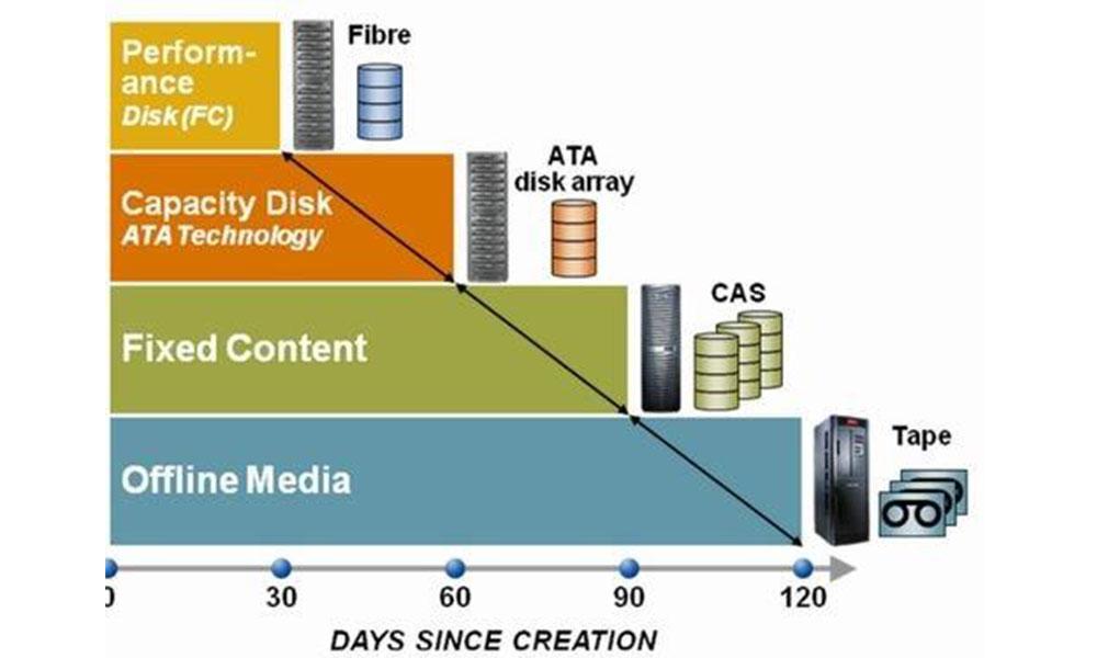 پشتیبان گیری و مدیریت چرخه حیات داده ها