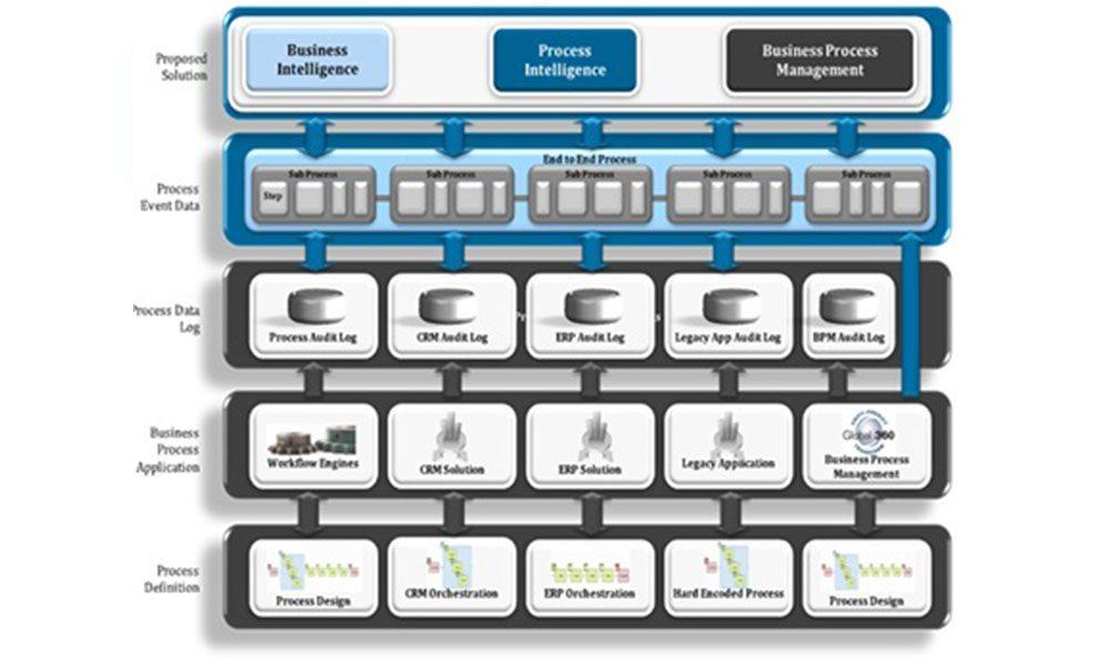 هوشمندی فرآیندی/هوشمندی سازمانی