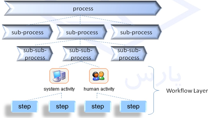 SharePoint زیرساخت BPMS