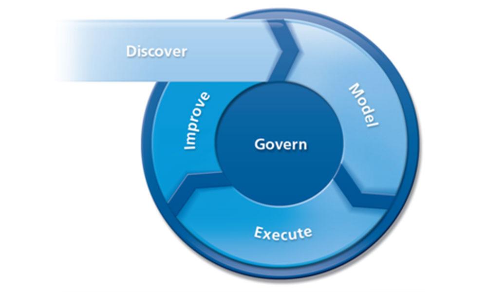 مدیریت قوانین سازمانی