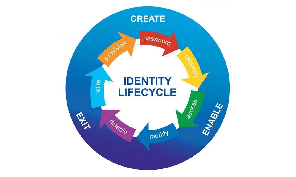 سیستم مدیریت متمرکز دسترسی های سازمان